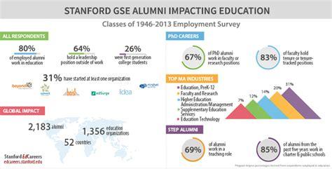 Stanford Mba Alumni Directory by Stanford Edcareers Alumni Report Stanford Graduate