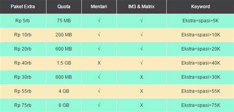 cara mendapat quota malam im3 indosat paket internet unlimited im3 terbaru 2014 share