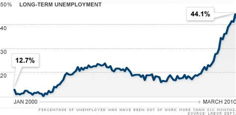 Mba Finance Unemployed by Depressing Statistic Of The Day