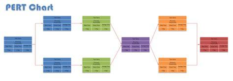 pert chart template free pert chart template templates