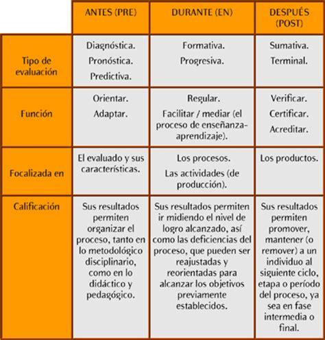preguntas abiertas en ingles traduccion evaluaci 243 n y calificaci 243 n
