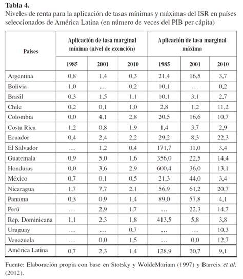 tabla impuesto renta personal tabla impuesto renta personal la situaci 243 n tributaria