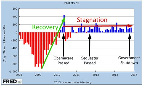 political calculations undercutting the coyote s business political calculations the contribution of obamacare to