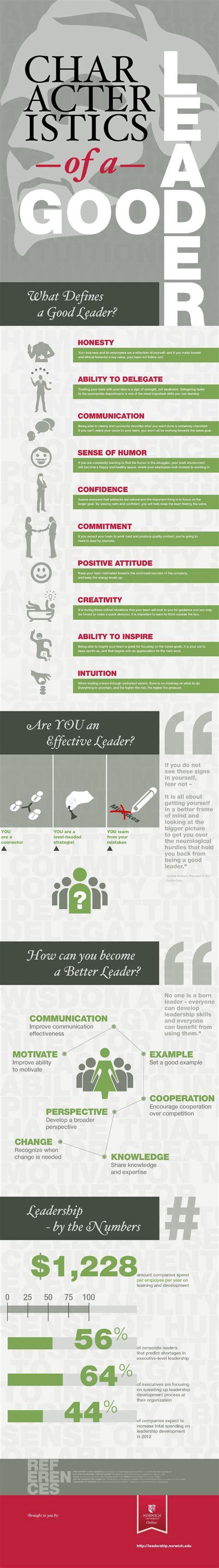 Mba School Characteristics by Top 10 Characteristics Of Leaders