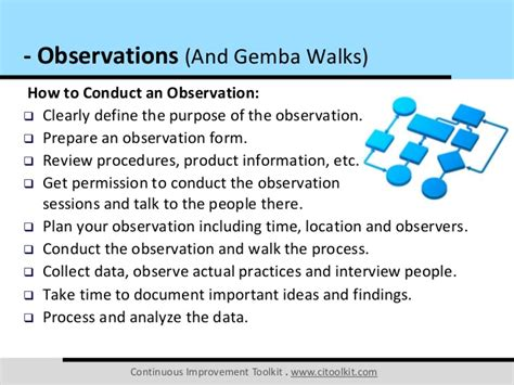 Time Mba Definition by Observations And Gemba Walks