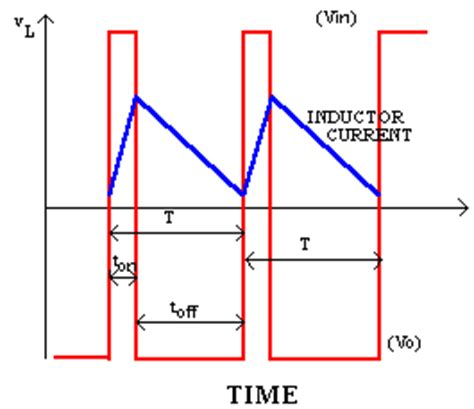 boost converter inductor current dc dc converter basics