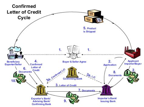 Letter Of Credit And Advising Bank mib 3 6 unit ii on 10 09 12
