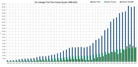 average time to close on a house average time to on a house 28 images uk uk economy uk house prices four reasons to