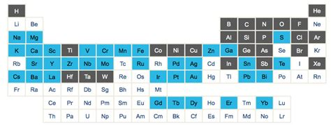 Semiconductor Periodic Table by Semiwiki Novati Covers The Periodic Table