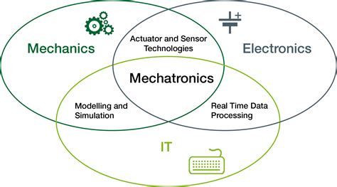 mechatronics thesis institute of mechatronic systems ims zhaw institute of