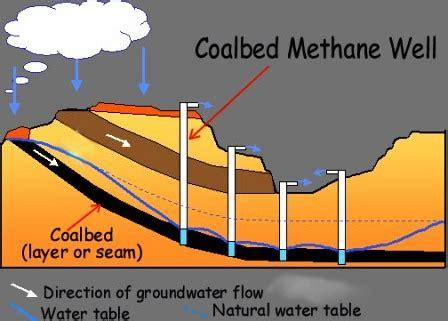 coal bed methane environmental studies essay coal bed methane energy hope