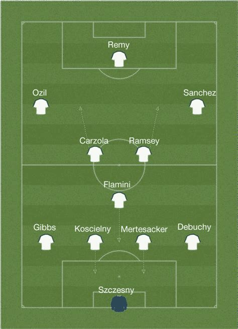 Arsenal Starting Lineup | new look arsenal starting lineup 2014 2015 clever bets