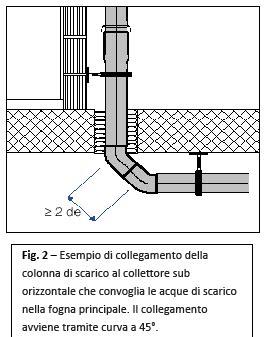 Scarichi Bagno Pendenze by Impianti Di Scarico Condominiali Analisi Tecnica