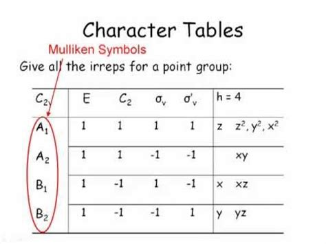 C3v Character Table by Symmetry In Chemistry Part 5 Of 7