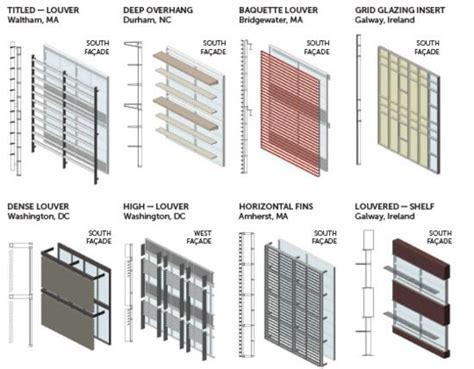 sistem layout kantor sun shading performance retrospective tombras