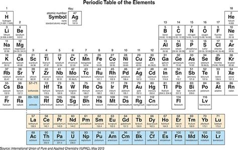 Horizontal Rows On Periodic Table by Name Of Periodic Table Rows Periodic Diagrams Science