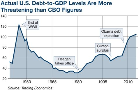 Debt Ceiling Explained by The Federal Debt Explained March 15 The U S Debt