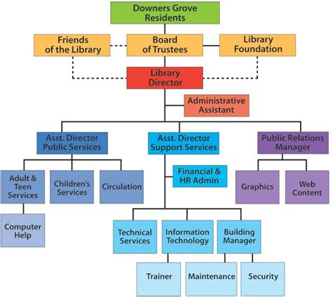 the three barons the organizational chart of the kennedy assassination books 17 best images about library org charts on a