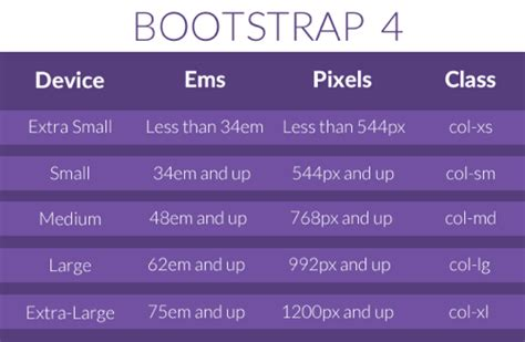 bootstrap layout system what designers need to know about bootstrap 4 designmodo