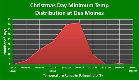 Des Moines Records December 2014 The Weather Whisper