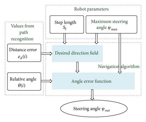 newspaper layout algorithm navigation algorithm including two steps 1 the design