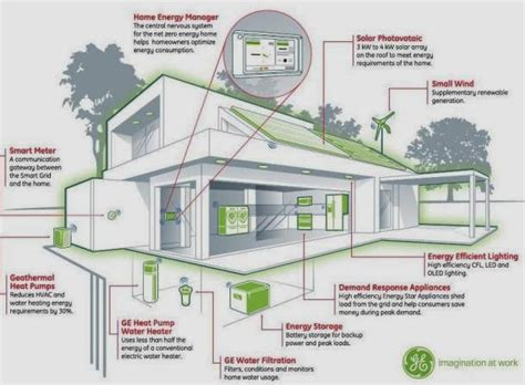 Eco Friendly Home Familly Plans For Eco Houses