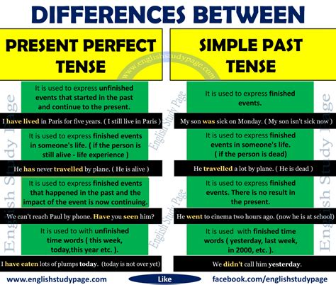past tende differences between present tense and simple past