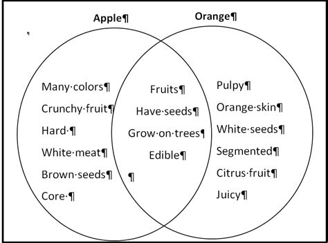 compare and contrast venn diagram exles common writing prompts or teaching learning a step partnerinedu
