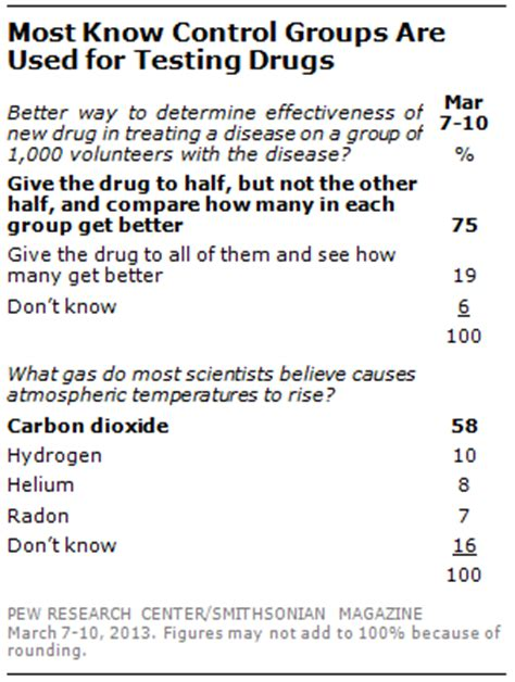 quiz questions related to science and technology with answers public s knowledge of science and technology pew