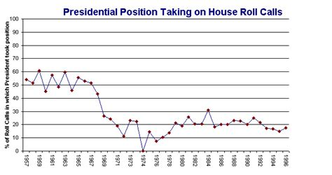 House Roll Call Votes by Presidential Position Taking On House Roll Call Votes