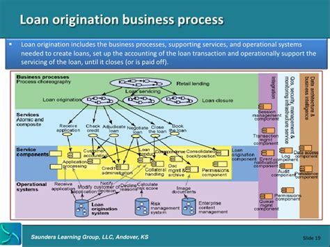 loan origination system workflow diagram origination origination origination of