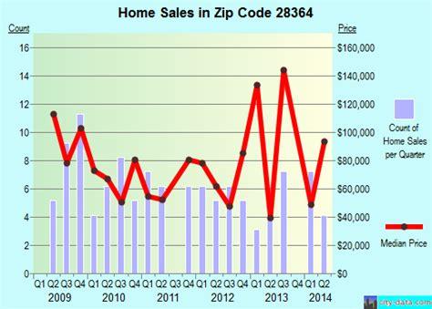 28364 zip code raemon carolina profile homes