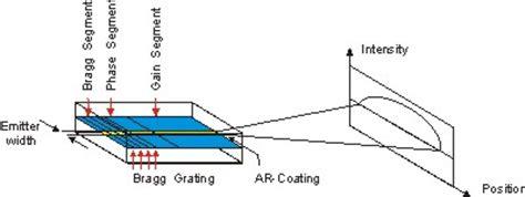 laser diode beam divergence 有 サンプラス dfb laser diode
