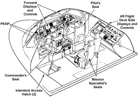 interior layout of space shuttle how much living space is there inside the space shuttle in
