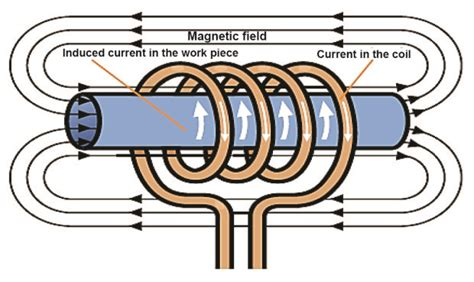 explain the principle of induction heating induction heating applications in the metals industry ee publishers