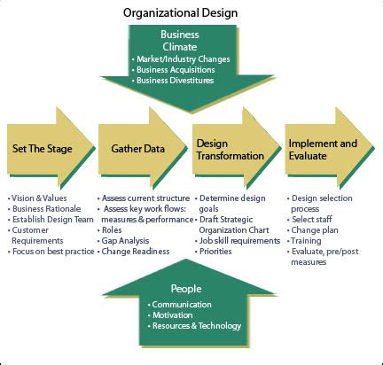 pattern development jobs organizational design organizational development chart