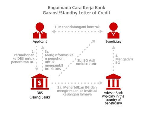 Indonesia Letter Of Credit Bank Garansi Standby Letter Of Credit Bank Dbs Indonesia