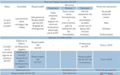 plan anual de trabajo ed inicial 2016 modelo documents plan de trabajo anual del sg sst