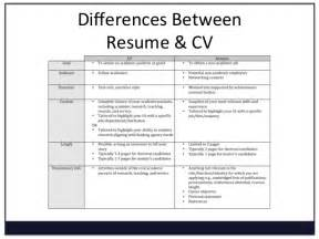 Curriculum Vitae Resume Difference by Resume And Curriculum Vitae Difference Resume Cv