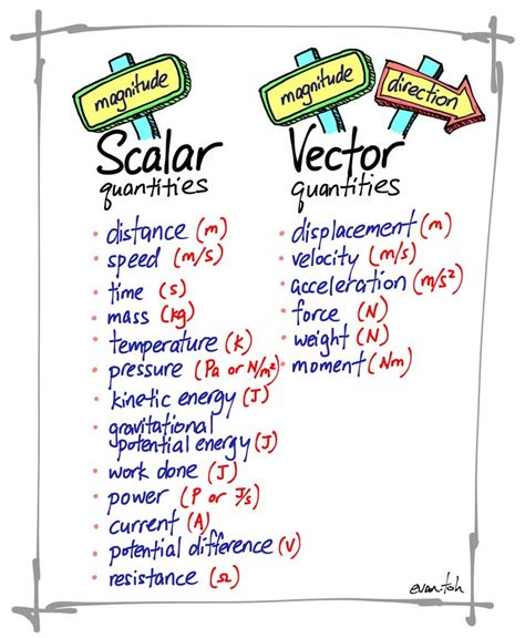tutorial vector and scalar grade 8 physical science learning unlimited preparatory
