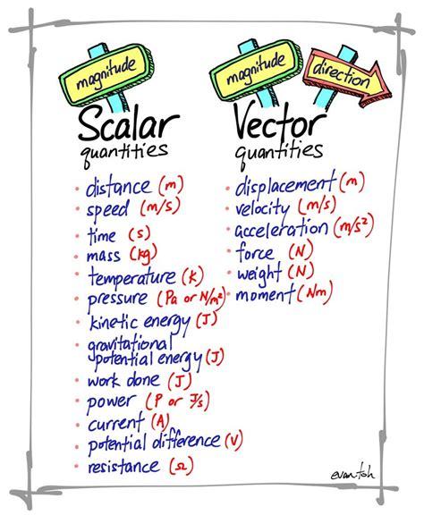 exle of vector scalar and vector quantities evan s space