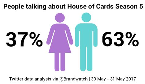 house of cards main character house of cards season 5 analyzing the reception on social media brandwatch