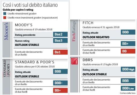 Rating Delle Banche Italiane by Rating Cosa Succede Dopo Moody S Nextquotidiano