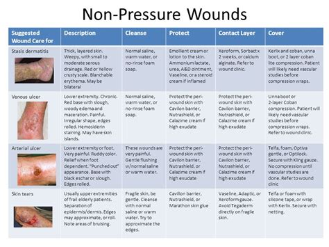 Wound Care Description by Compiled And Presented For Tahima Meeting On 16 April Ppt