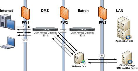 Home Network Design Dmz markbrilman nl implement your citrix access gateway cag