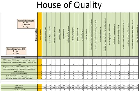house of quality template edge