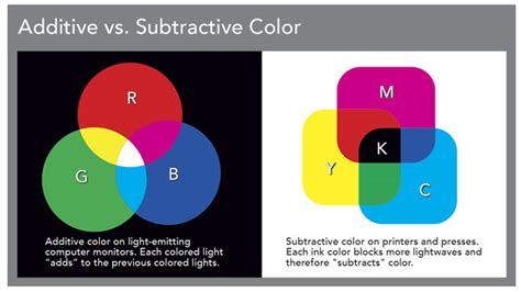 additive vs subtractive color color me confident pagesthemagazine
