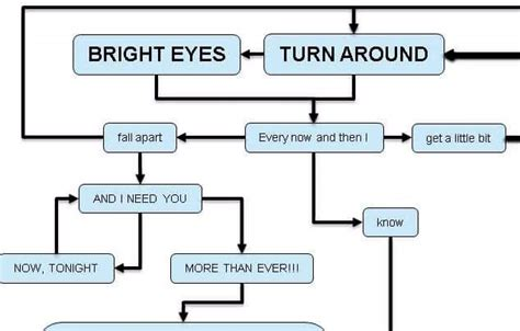 total eclipse of the flowchart total eclipse of the flowchart the poke