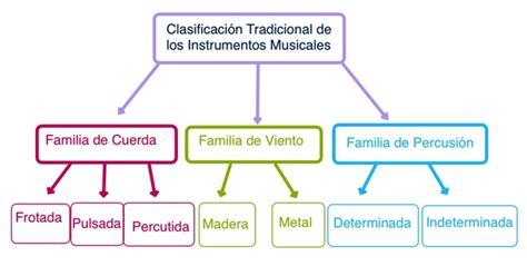 los instrumentos mi primer 8408110039 quot clasificaci 243 n tradicional de los instrumentos musicales