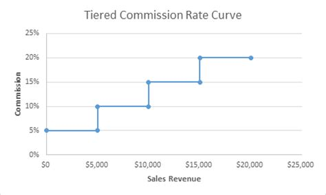 sales commissions think beyond a simple percentage